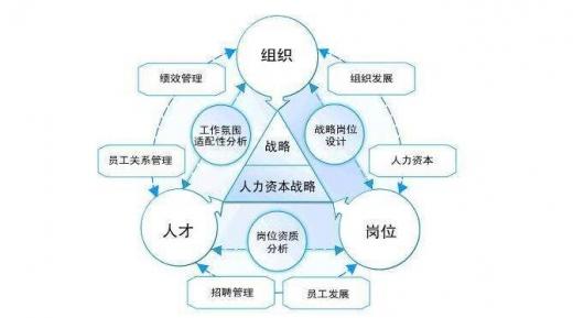人资管理系统